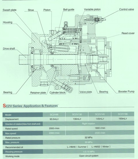 SC2V (A11VLO05) Hydraulic Piston Pump Specs