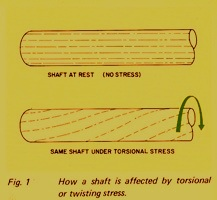 Types of Stresses Put On Hydraulic Shafts