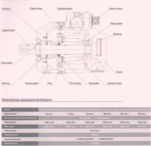 SC3V (A4VSO) Hydraulic Variable Piston Pump Specs