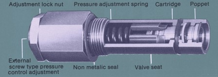 Types of Relief Valves On A Main System