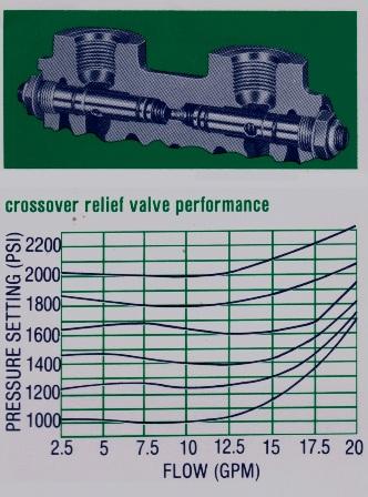 VA/VG 20 Crossover Relief Valve & Transition Check