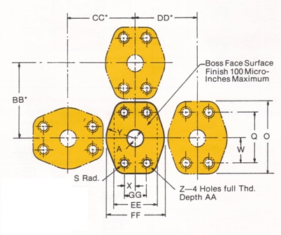 Oil Hydraulic Single/Multiple Pump & Motor – Four Bolt Flange SAE in Inches