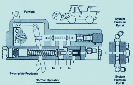 Eaton Series 76 Hydraulic Remote Pressure Override Control