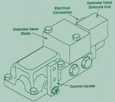 Eaton Series 76 Hydraulic Controls – Destroke & Anti Stall Control