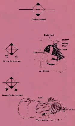 General Information on Hydraulic Oil Coolers